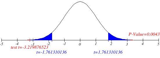 Hypothesis Test Graph Generator
