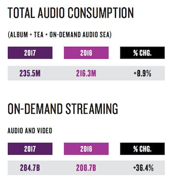 Nielsen H1 2017: Trends continue up for streaming, down for sales - http://rainnews.com/nielsen-h1-2017-trends-continue-up-for-streaming-down-for-sales/