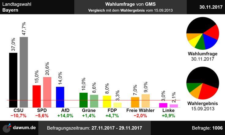 #ltwby Vergleich der Wahlumfrage zur Landtagswahl in Bayern von GMS (30.11.2017) mit dem letzten Wahlergebnis (15.09.2013)