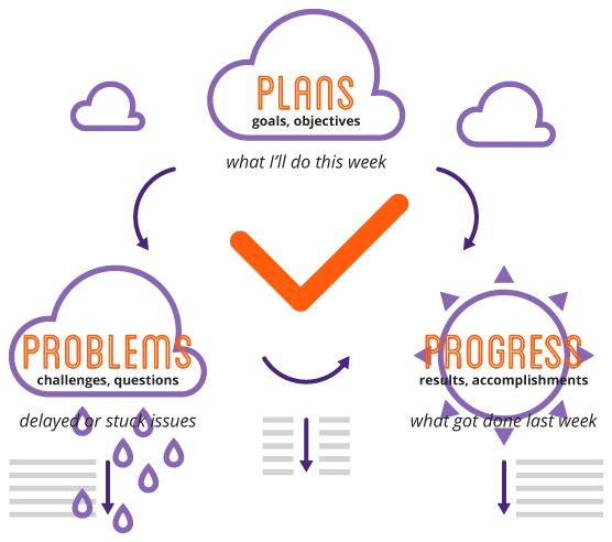 software problem report template - 78 best images about presentations reports on pinterest