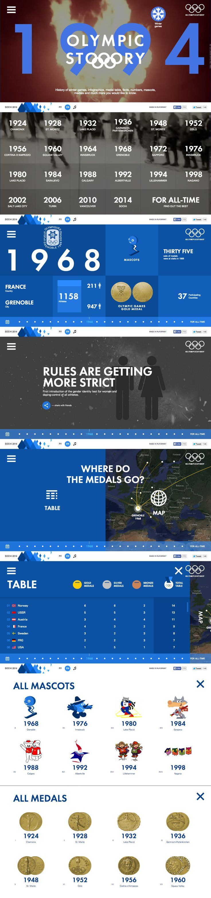 Olympic Story Really cool website to illustrate the Olympic Winter Games through history. http://www.olympicstory.com