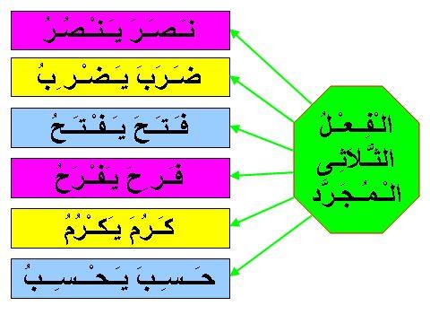 Belajar Bahasa Arab (Sorf / Saraf)