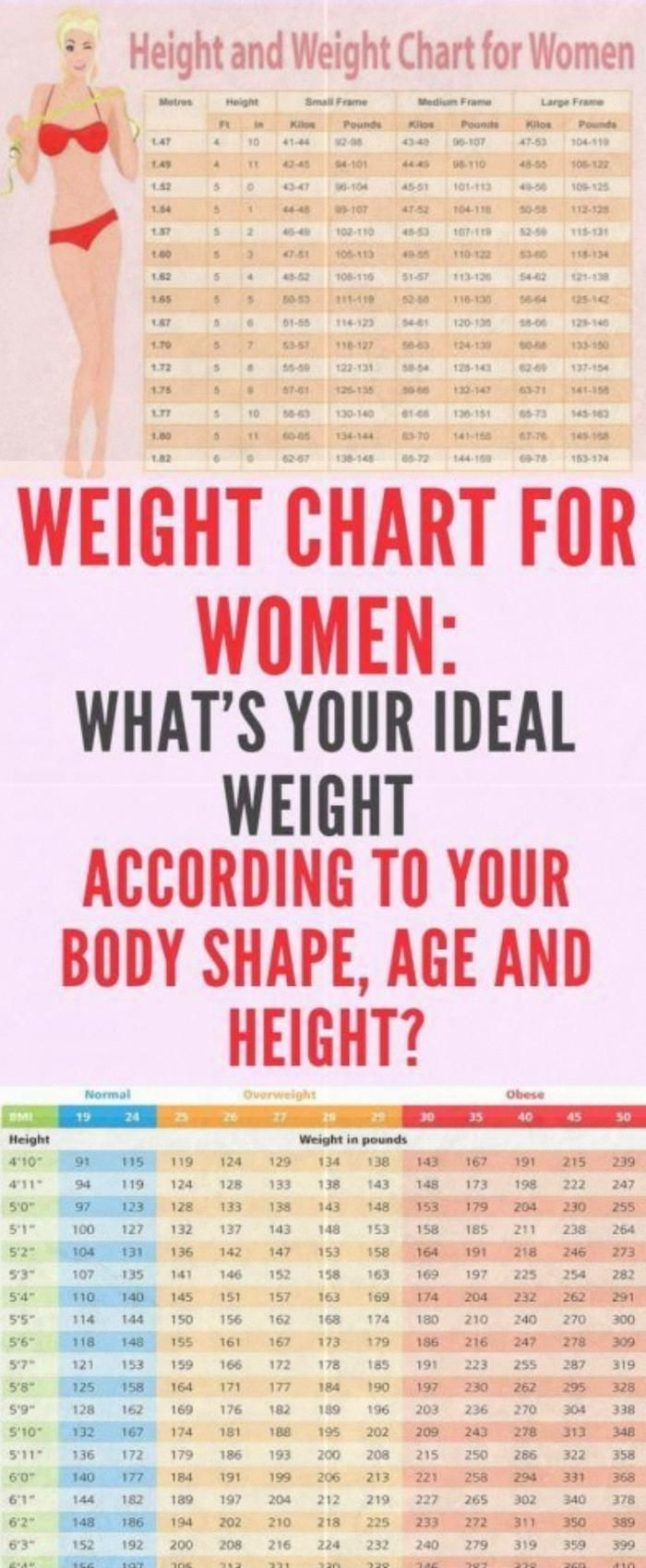 This Is Your Ideal Weight According To Your Age Body Shape And Height Healthcare Wow Great Weightc Weight Charts For Women Weight Charts Ideal Body Weight