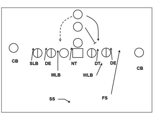 USC 4-3 Under Defense