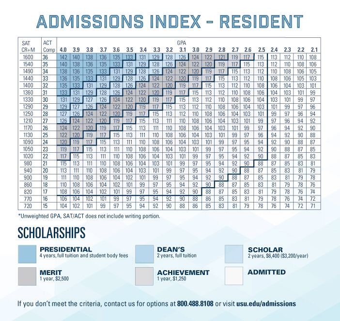 Best 25+ Byu admissions ideas on Pinterest Education college - gpa chart