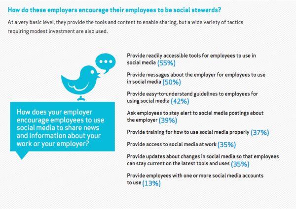Hoe betrek je je medewerkers bij je Sociale Media marketing?