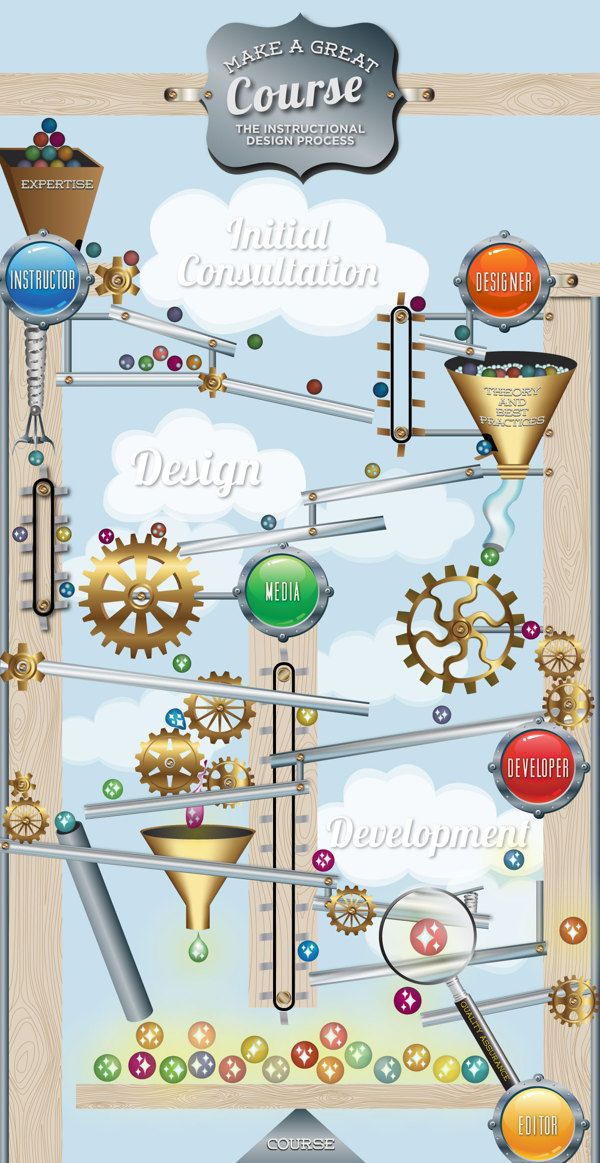 chunking information for instructional design
