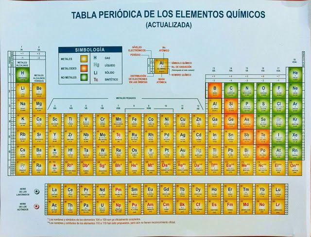 Tabla Peridica De Los Elementos Qumicos actualizada