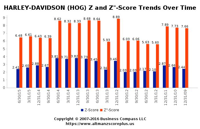 Altman Z-Score Analysis for Hawkley Oil and Gas Limited (HOG) #altmanzscore