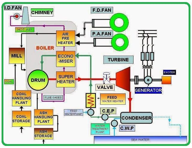 Schematic diagram of thermal power station eee community engg Power Plant Diagram Simple Fossil Fuel Power Plant Diagram Power Plant Flow Diagram on thermal power plant schematic diagram