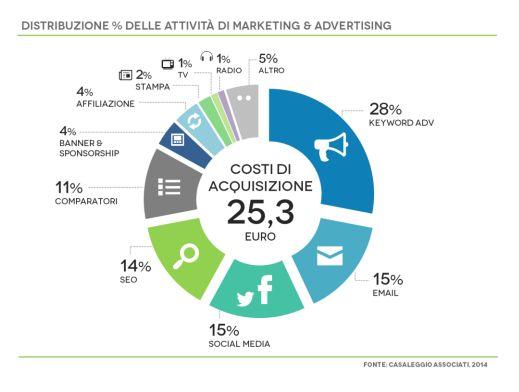 Gli investimenti in advertising per il commercio elettronico relativi dell'anno 2013 sono stati così suddivisi dagli operatori del settore.