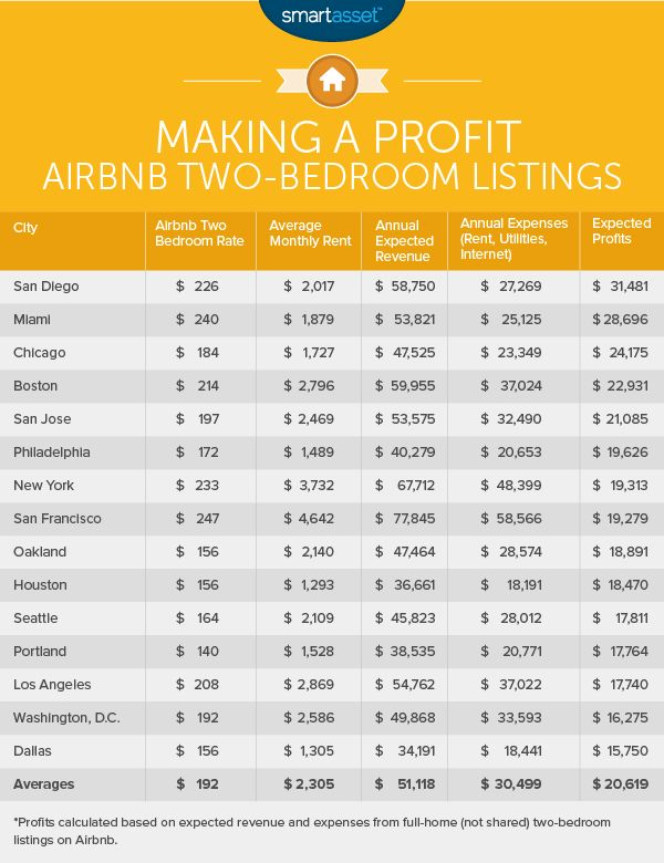 Many of the most popular Airbnb destinations are also among the least affordable cities in the U.S. So how much money is it possible to make by listing a room or full home on Airbnb?
