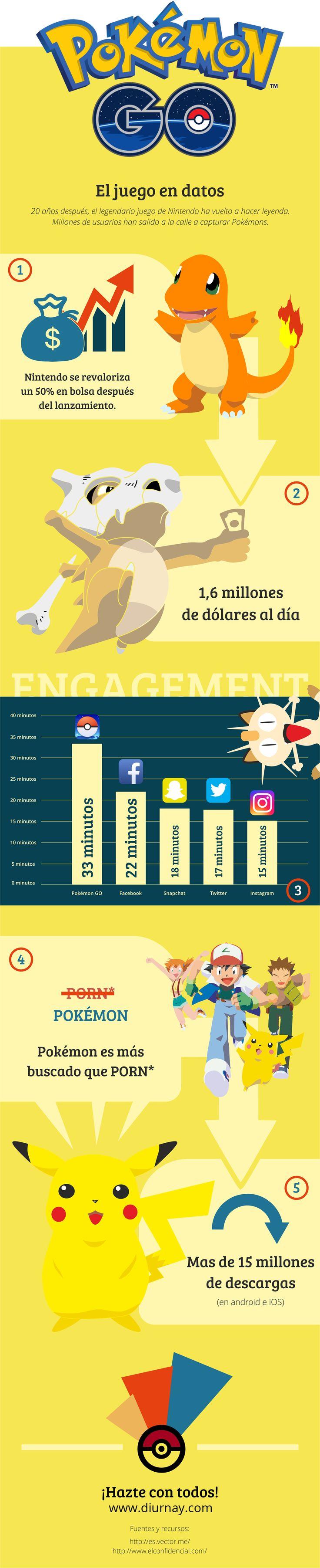 Pokemon Go: algunos datos #infografia