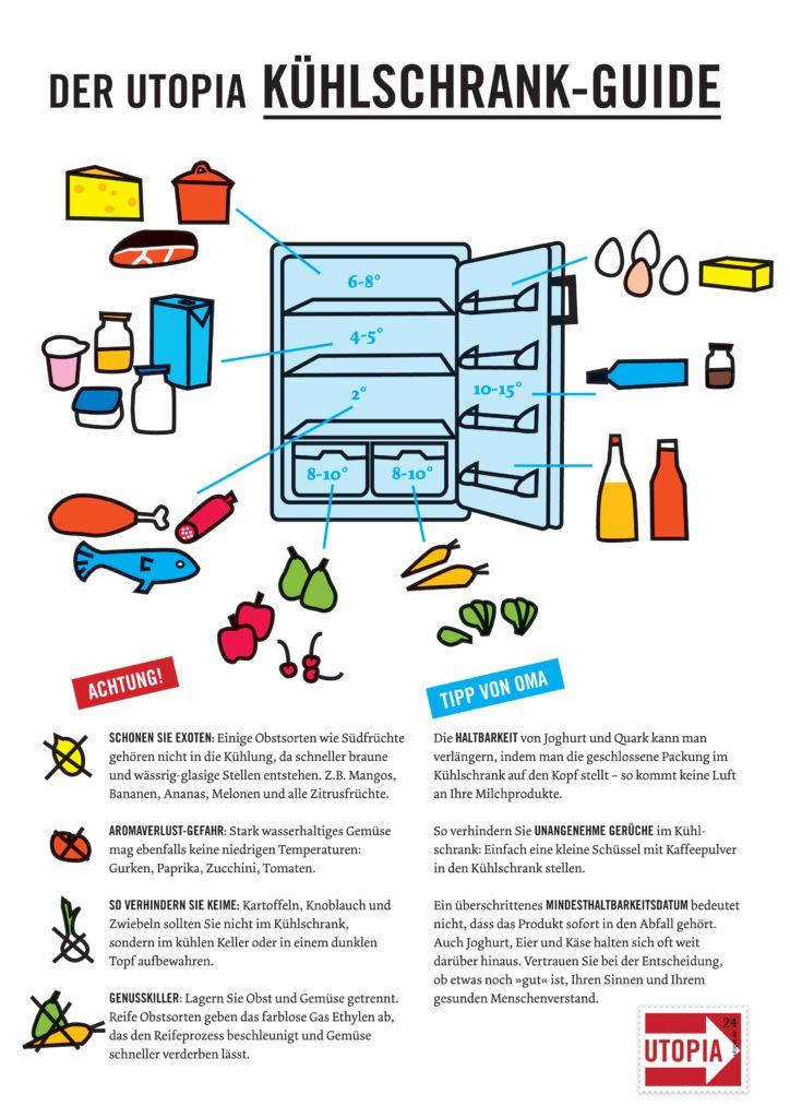 Die Optimale Kühlschrank Temperatur Einstellen