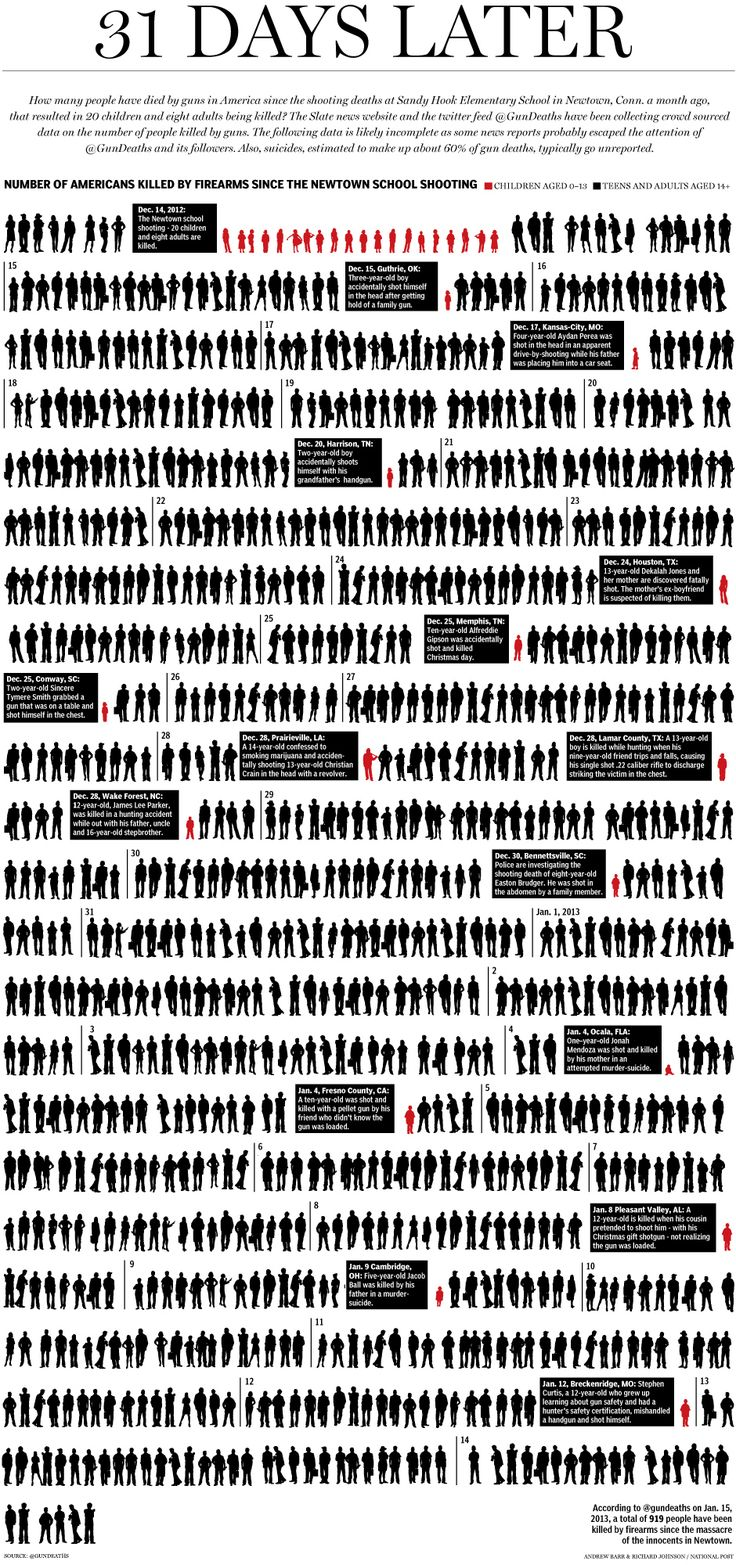 Graphic: 31 Days Later – U.S. gun deaths since Newtown (919 deaths by firearms in 1 single month).