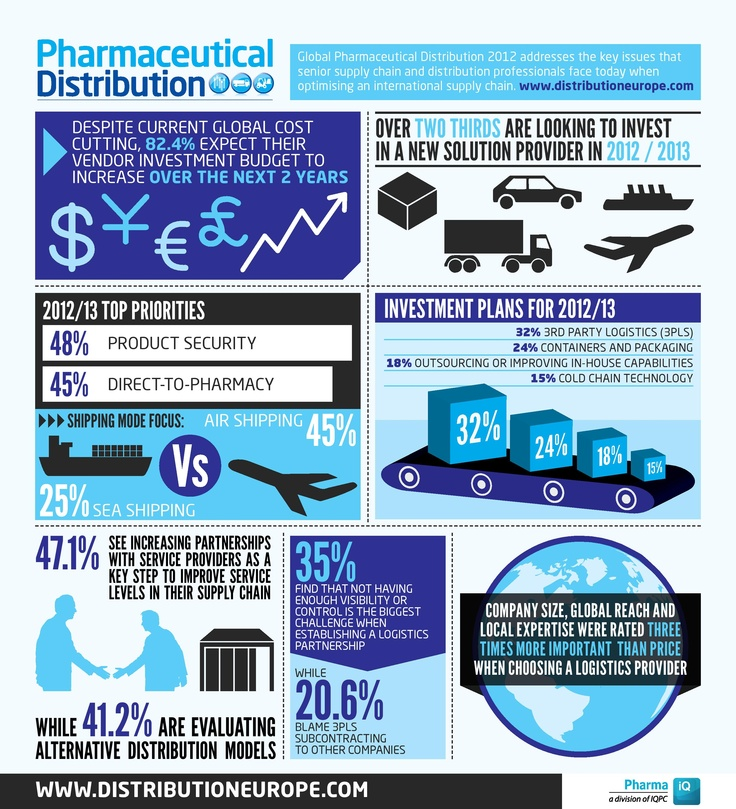 Infographic The Key Economic Policies Put Forward By: 17 Best Images About Pharma Infographic On Pinterest