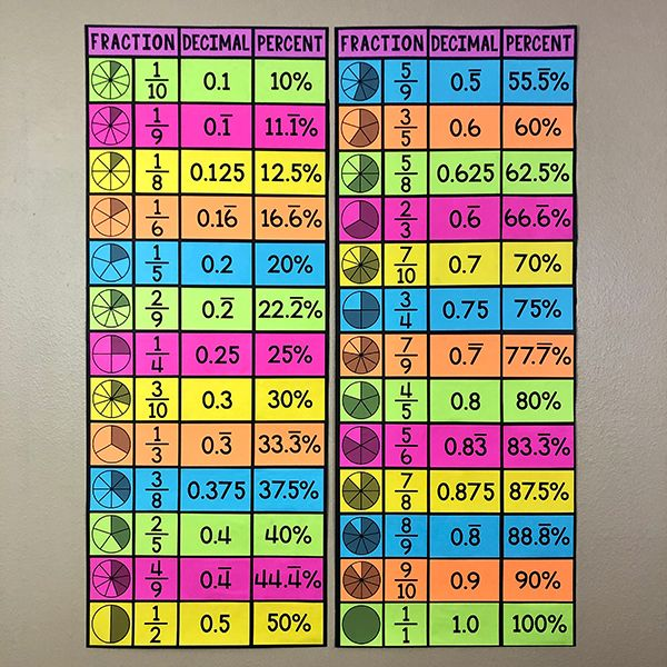 My Math Resources Fraction Decimal Percent Equivalencies Poster Worksheet In 2020 Decimals Math Anchor Charts Math Resources