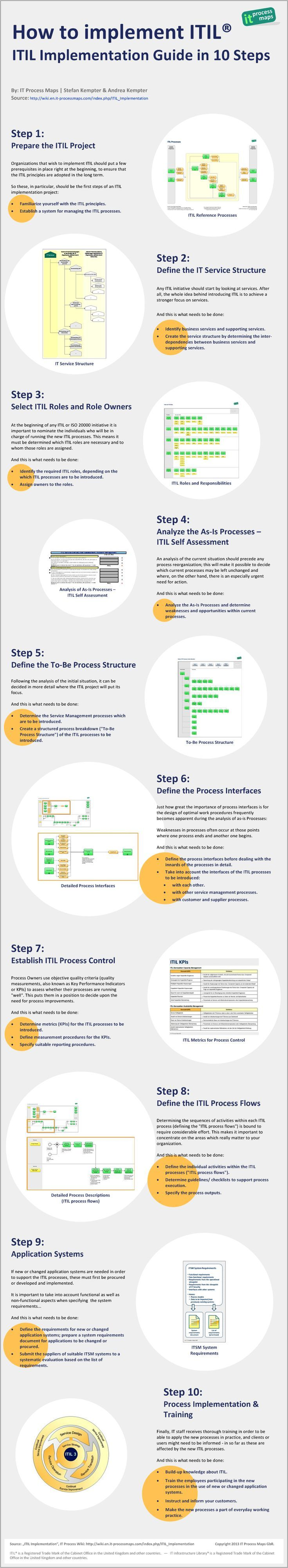 53 best itil images on pinterest computer science project infographic itil implementation guide in 10 steps httpwiki 1betcityfo Choice Image