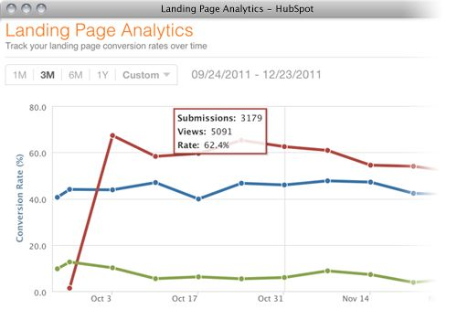 Measure your landing pages' conversion rates over time!