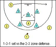 Basketball Offense - 2-3 Zone Offense for Youth Basketball Teams, Coach's Clipboard Playbook