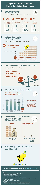 The Big List of Big Data Infographics « Wikibon Blog