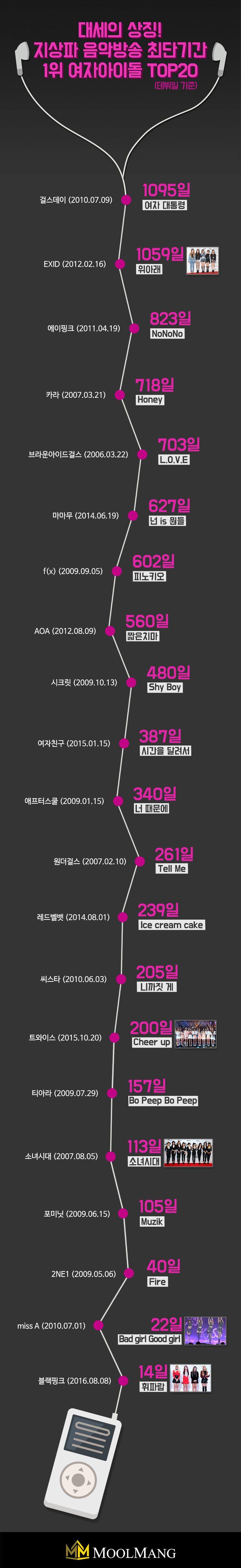 지상파 음악방송 최단기간 1위 여자 아이돌 TOP20 #Infographic #Design #Graphic #Chart #KPop #Music #Idol