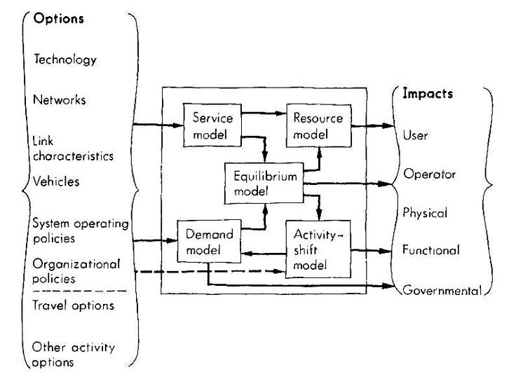 40 best recursos grficos tesis rodrigo garca images on esquema 2 2 opciones modelos e impactos en un sistema de transporte fuente fandeluxe Choice Image
