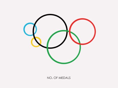 Gustavo Sousa's powerful infographics: each ring symbolizes one of the five continents competing at the Olympics: Africa (yellow), the Americas (red), Asia (green), Europe (black), and Oceania (blue). Relative size reflects the region's role in social issues such as global population, obesity, carbon dioxide emissions and Coca-Cola sales.  + the distribution of medals won at the London 2012 Olympic Games.