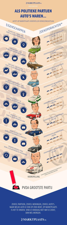 Als politieke partijen autos waren, dan is de PvdA de meest gewenste auto!