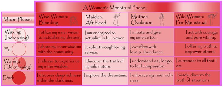 Spiritual significance of the menstrual cycle during specific phases of the moon.