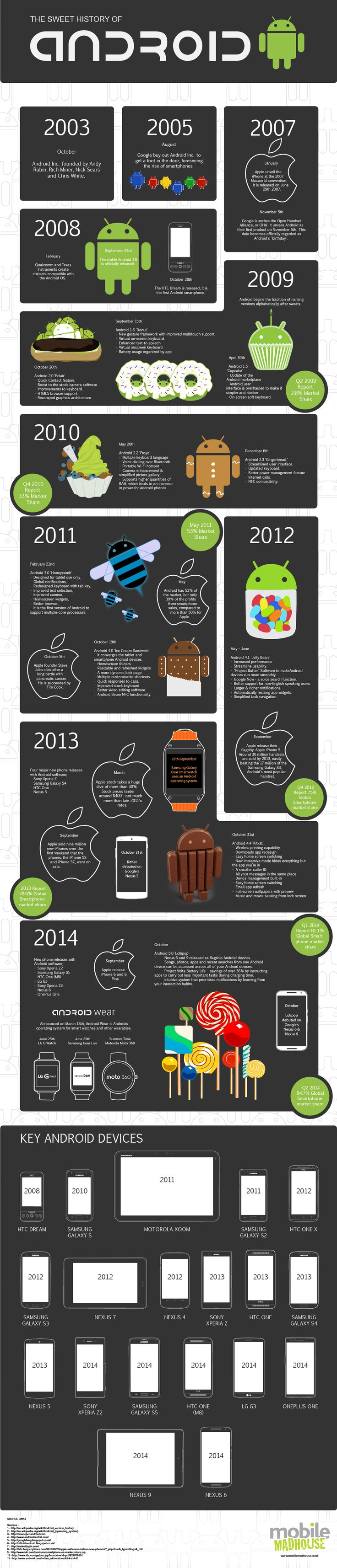 A Brief History of Android Version From #Cupcake To #Lollipop #Android