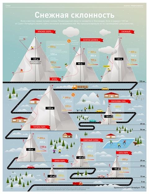 Инфографика о горнолыжных курортах — Инфографика — вместо слов
