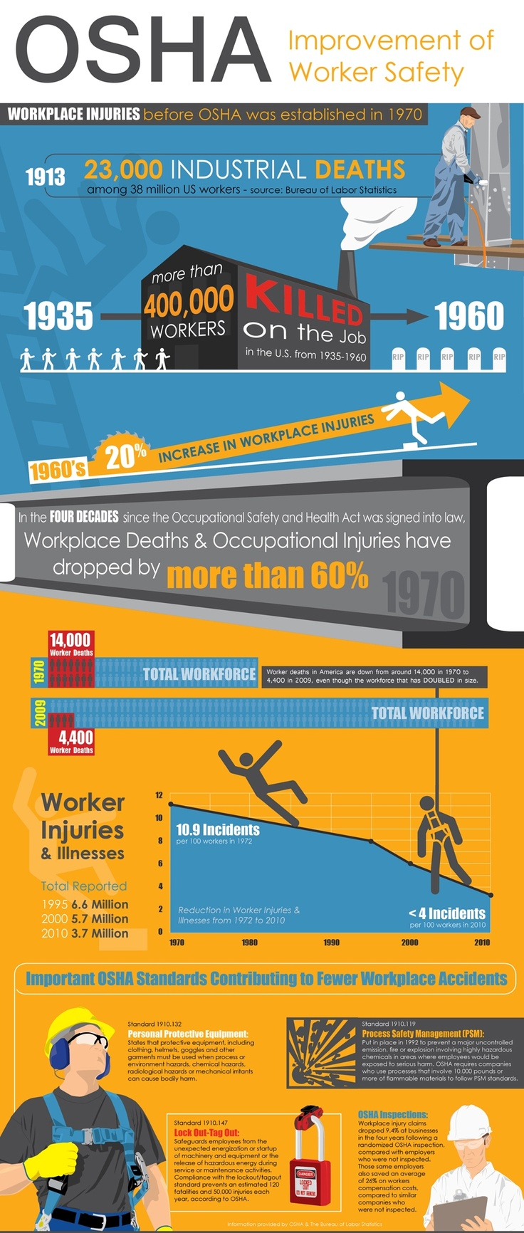 The Impact of Safety at Work This infographic shows how workplace accidents and deaths have decreased dramatically since OSHA was established in 1970.