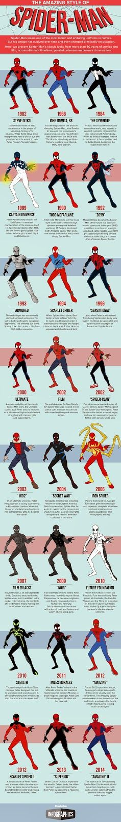 Spider-Man Costumes (Infographic)