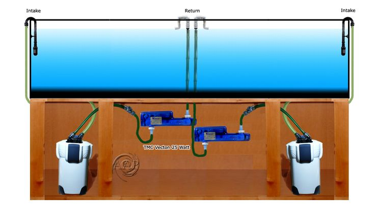 Optimum Level One Two Uv Sterilizer Flow Arrangement For