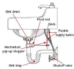 Bathroom Sink Plumbing For The Home Bathroom Sink