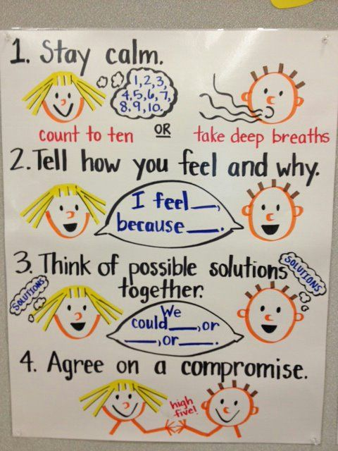 Anchor Chart to introduce and teach conflict resolution skills (image only)