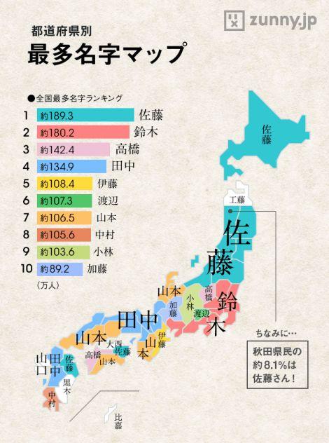 日本で最も多い名字は「佐藤」。200人いたら3人は佐藤姓である。その次は僅差で「鈴木」、そして「高橋」…