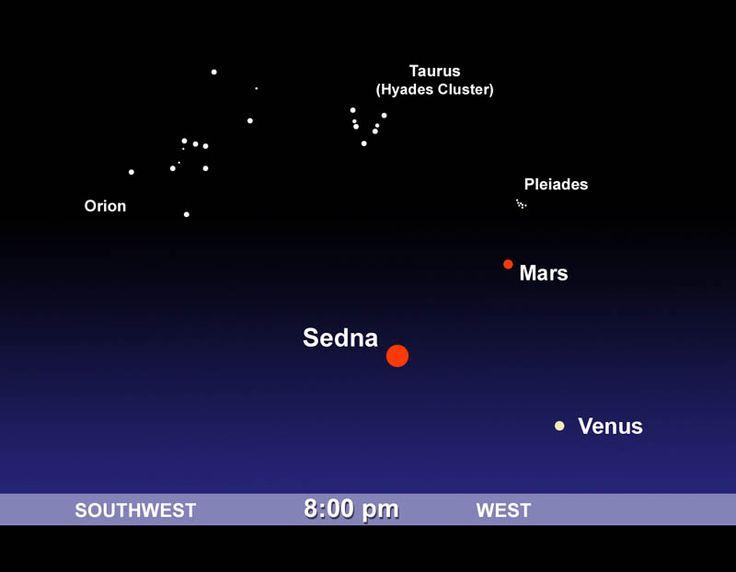 Объект последние 90 лет движется по созвездию Кита, в 2007-2008 году перейдет в созвездие Тельца, а в 2040 - в Орион. На приведенной ниже карте показано, где можно увидеть Седну на небе (если, конечно, у вас есть телескоп позволяющий зарегистрировать объект 21-й звездной величины).