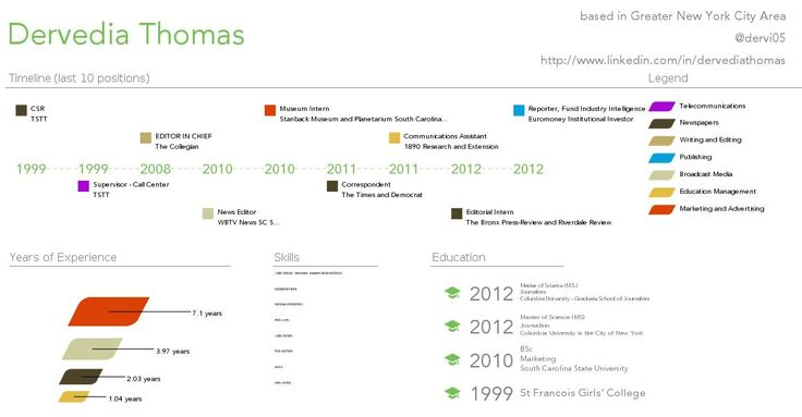 Resume timeline | My Resume - Reporter/Journalist | Pinterest