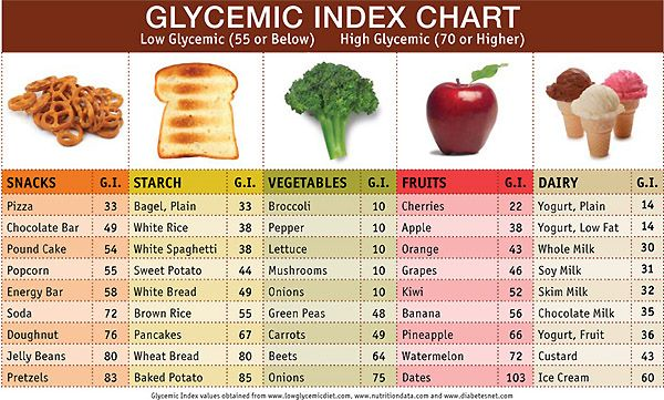 High Glycemic Fruits | Eating Low Glycemic - Right for you? | christinambove.com | Support ...