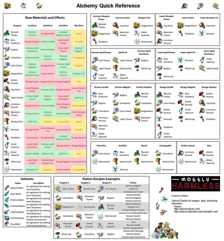 Alchemy Quick Reference