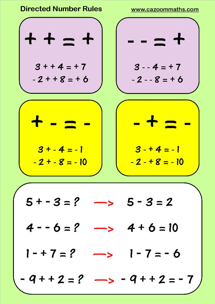 Directed Number Rules Math Fractions Worksheets Teaching Math Studying Math