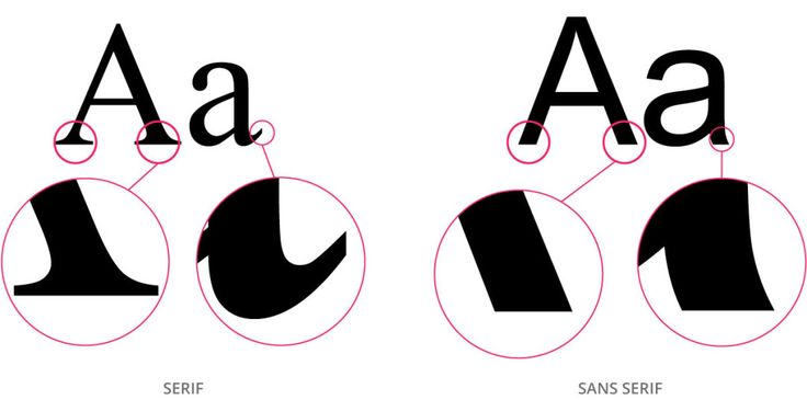 The difference between serif and sans serif (definitions of both are on separate images.)