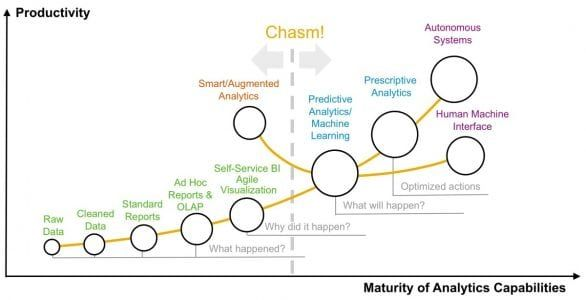 Predictive Is The Next Step In Analytics Maturity It S More