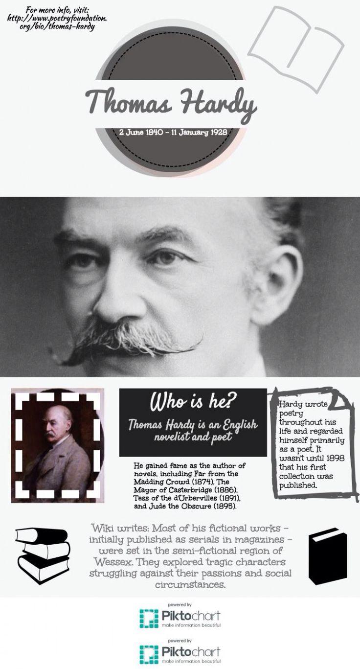 Thomas Hardy - what a legend! #Bournemouth #poet #English #novel #writer