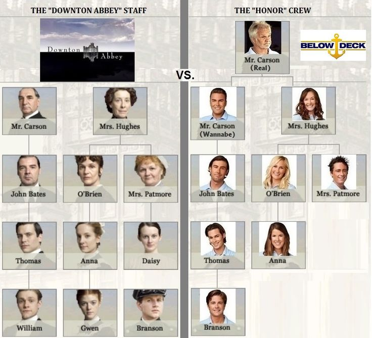 Bravo's BELOW DECK crew vs the DOWNTON ABBEY staff on PBS – How the characters match up (or don't). #Bravo #BelowDeck #DowntonAbbey