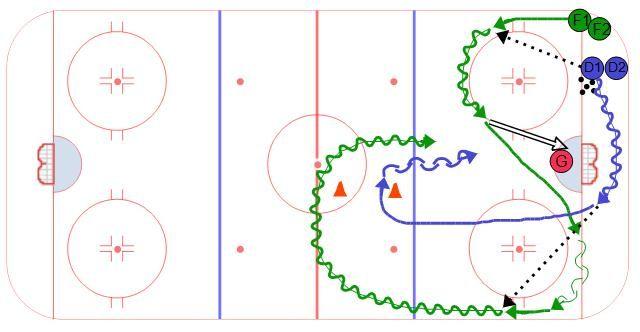 Eagles Half Ice 1 On 1 Hockey Drills Ice Hockey Hockey