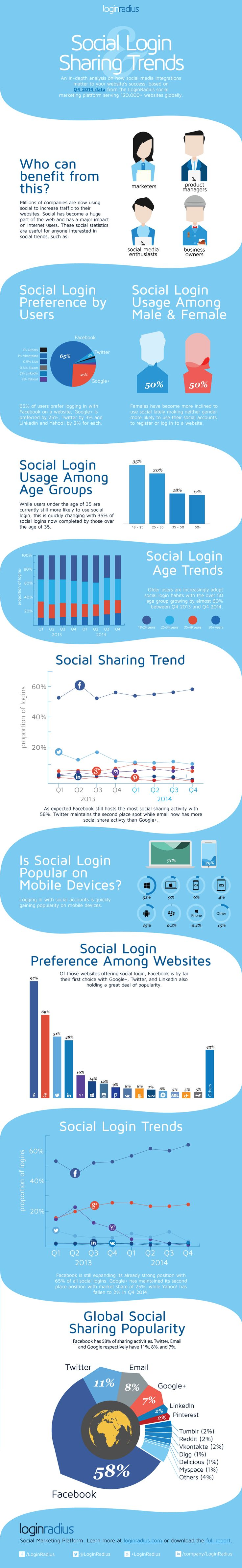 Social Login and Social Sharing Trends - Q4 2014 - #infographic #facebook #twitter