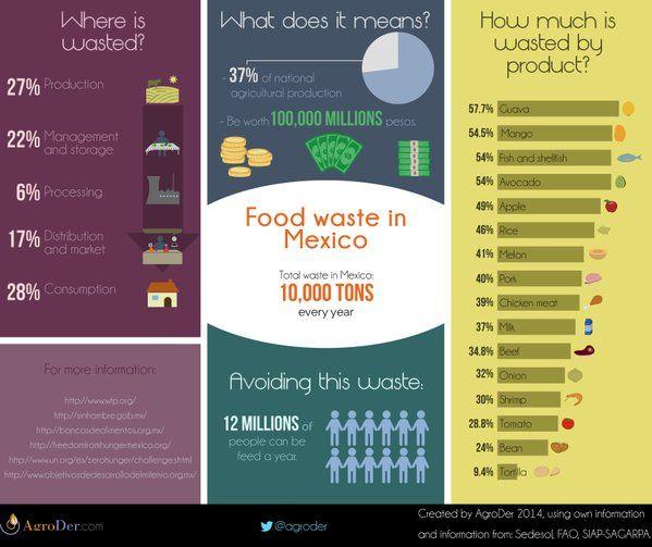 Food waste in Mexico vía AgroDer (@AgroDer) | Twitter  #foodwaste #ZeroWaste